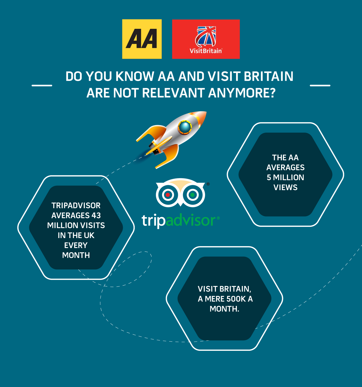 People are not using the AA or VIsit Britain anymore