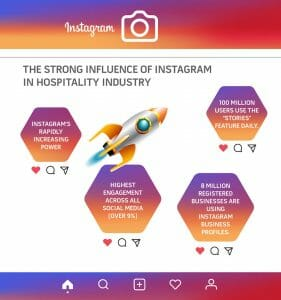 Infographic explaining how Instragram can help with your bookings